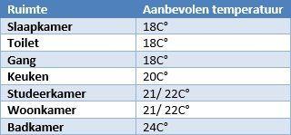 Radiator berekenen: Ruimte en aanbevolen temperatuur