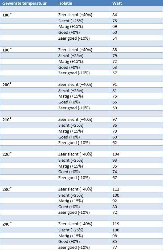 Radiator Berekenen: Vermogen van verwarming berekenen? | Cvtotaal.nl