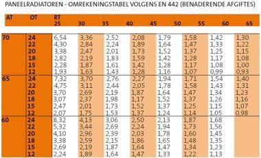 Awesome Bereken Radiator Vermogen Badkamer Pictures - Amazing Ideas ...