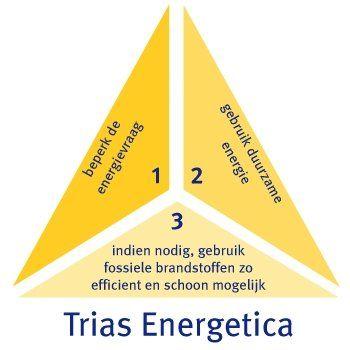 Trias energetica aanpak energie zuinige woning